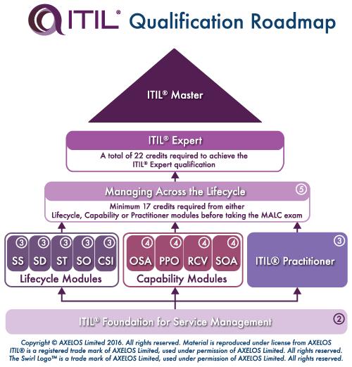 Training dan Sertifikasi ITIL